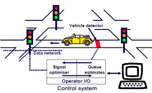 Basic SCOOT traffic control system