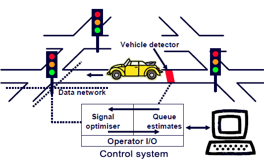 Smart Traffic Management