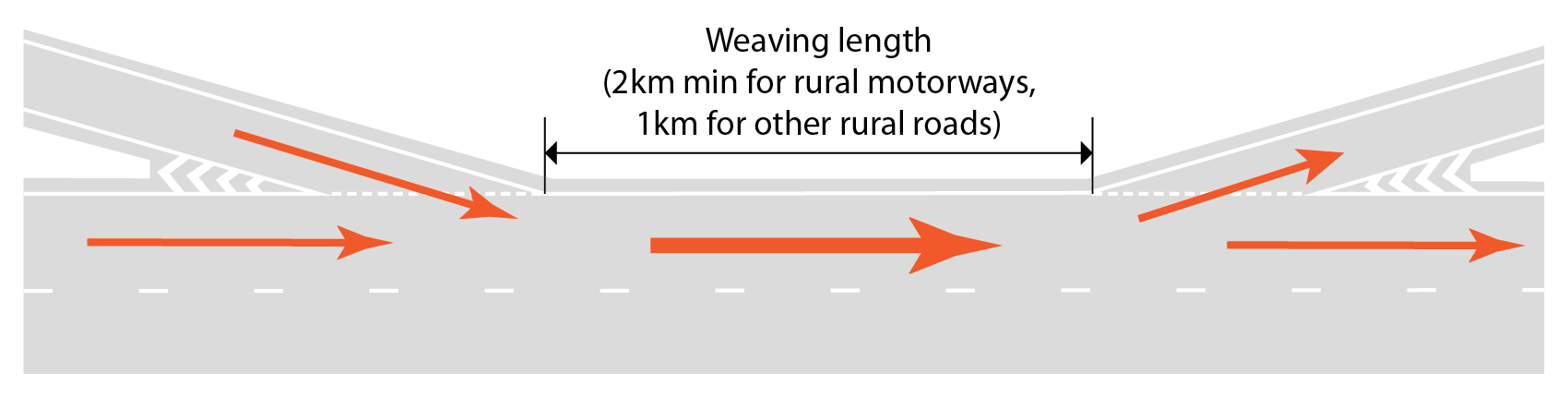 Illustration of weaving length