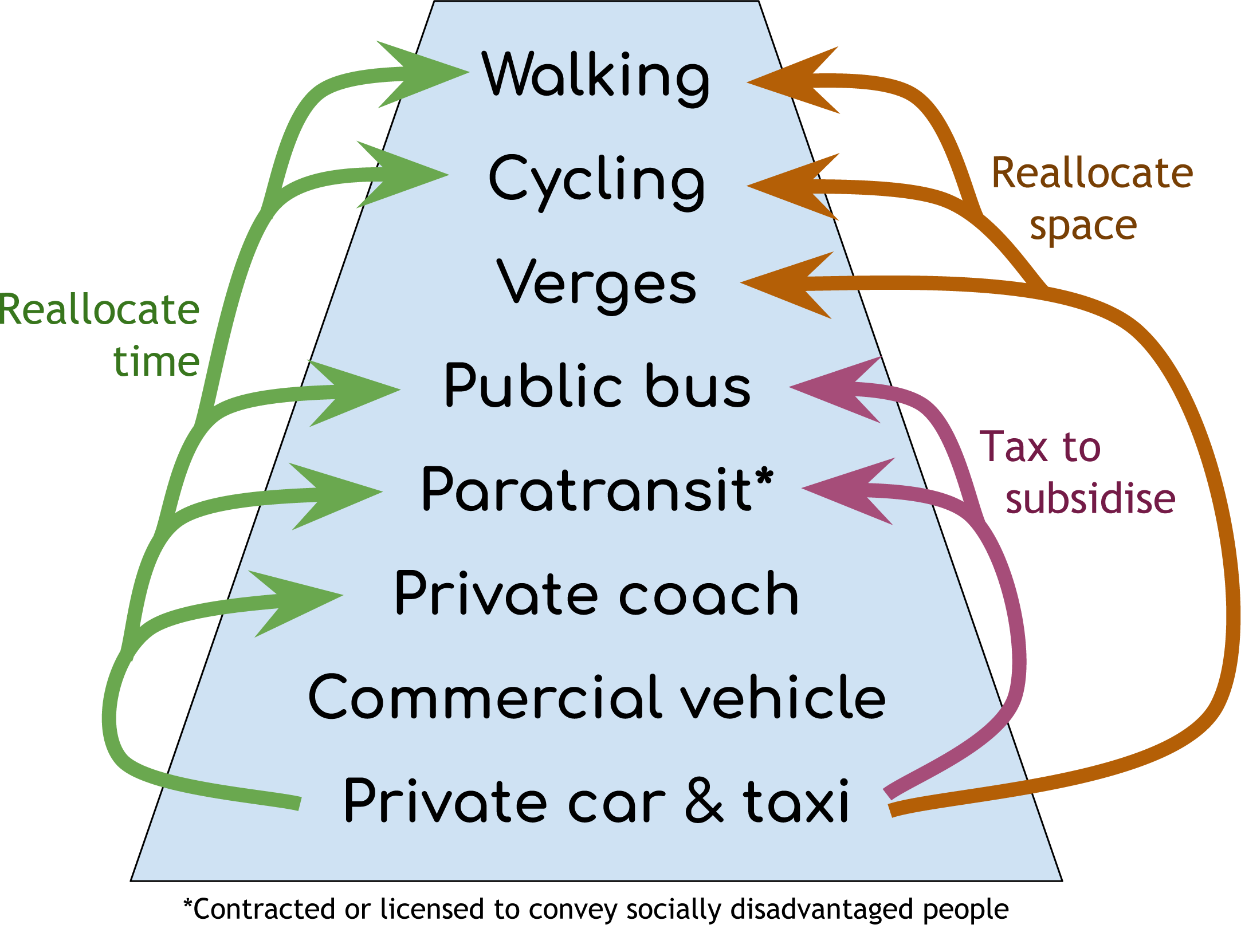 Revised urban transport hierarchy