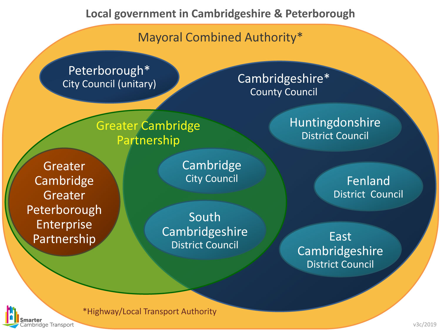 Local government in Cambridgeshire and Peterborough